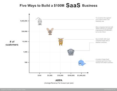 New5Ways.001 - Im Fokus: »Five ways to build a $100M SaaS business«