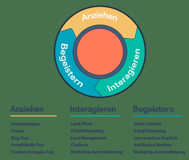 Hubspot Inbound Marketing