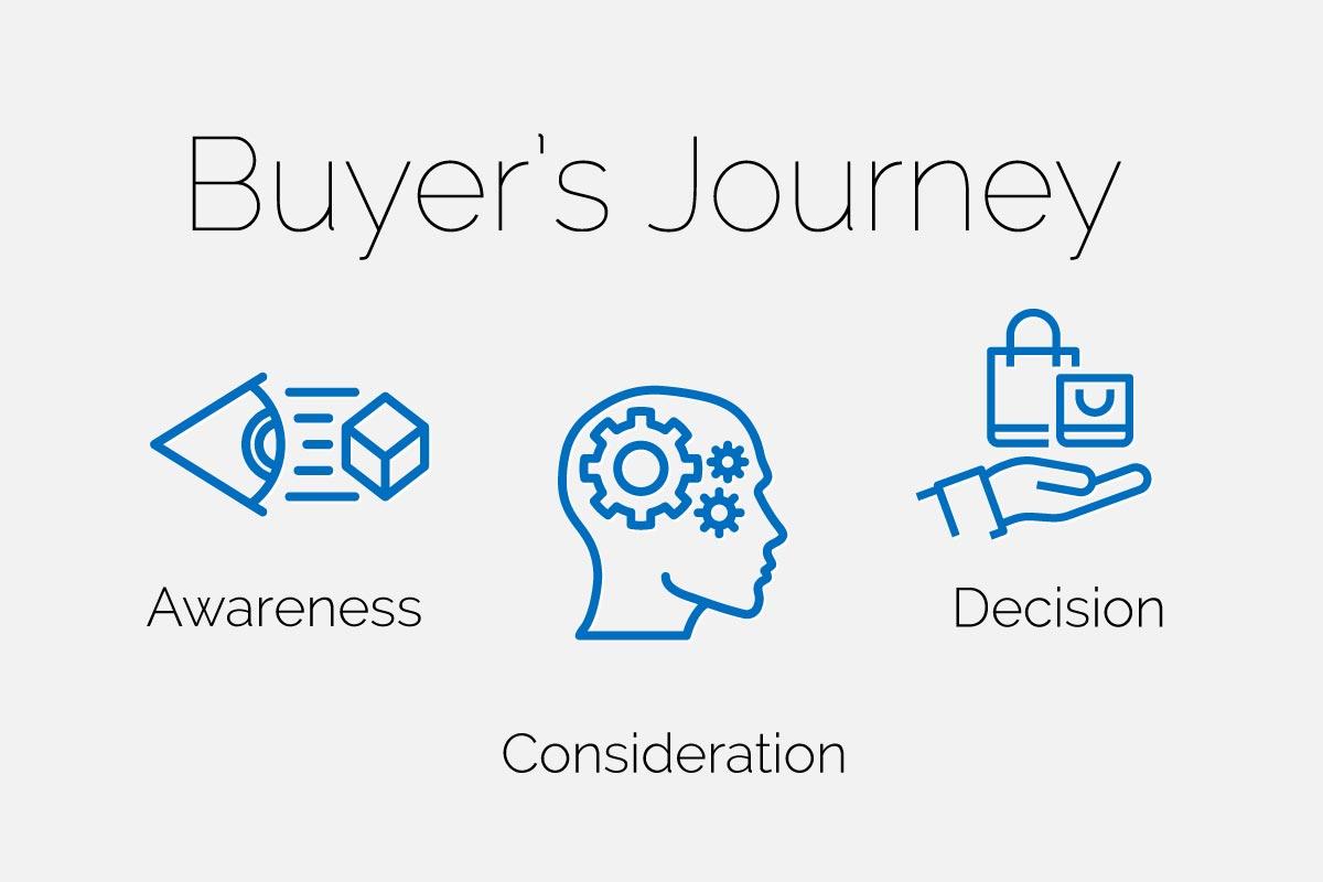 Buyer's Journey Blog